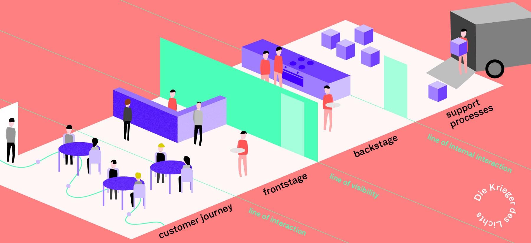 Agile Service Design Thinking - CX Front