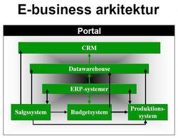 Arkitektur.ERP.WEB.BI.APPS