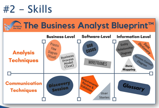 Digital Business Analyst Skills