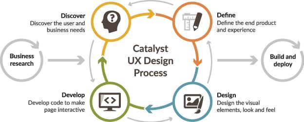Agile Lean UX Process