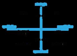 Agile Business Design Work Matrix by Dav