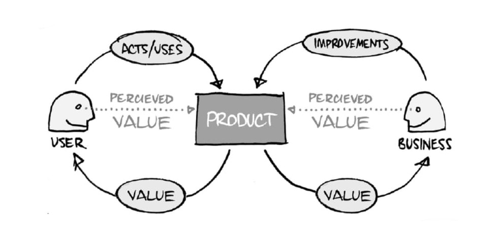 Service Design Value