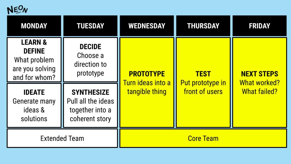 Agile Design Sprint overview