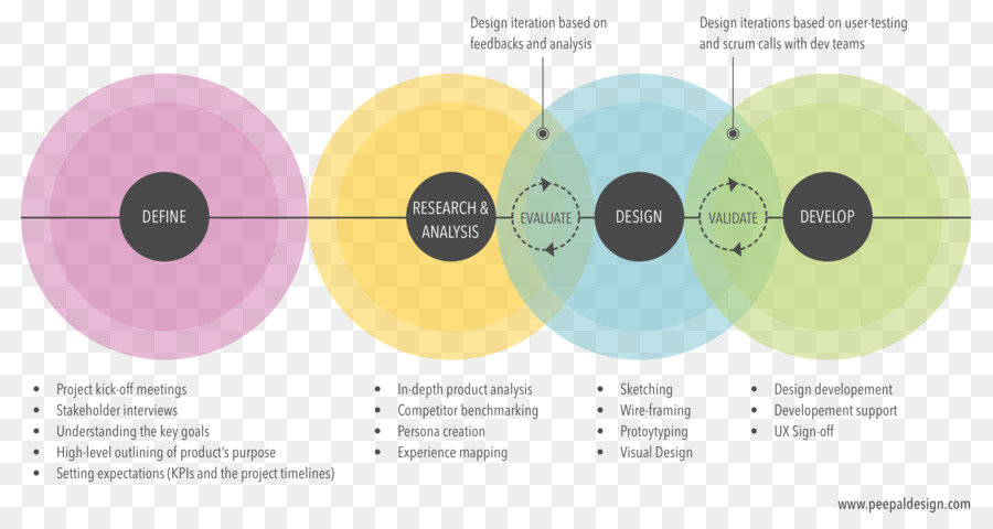 agile-product-design-user-experience-des