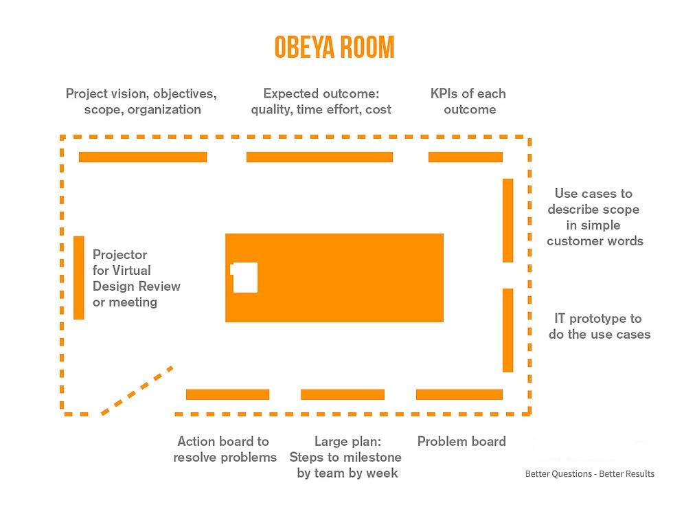 Obeya-room