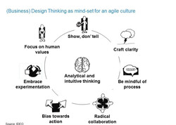 Agile Business Design Thinking