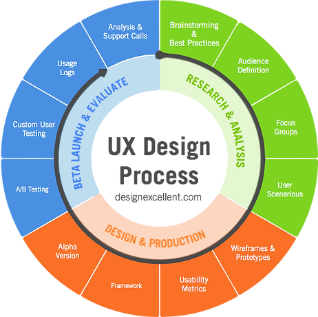 Agile-UX-design-Process.png