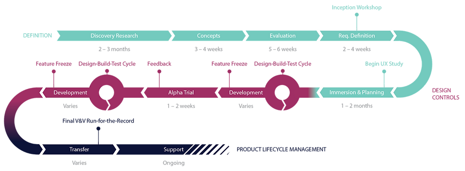Agile-IO-Product-Design-Development-Flow