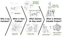 Agile-Business-Model-Design