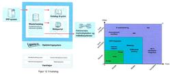 Model.API-Cloud-integration