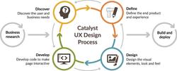 Agile UX Design Process