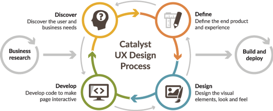 Agile.ux_process_diagram.png