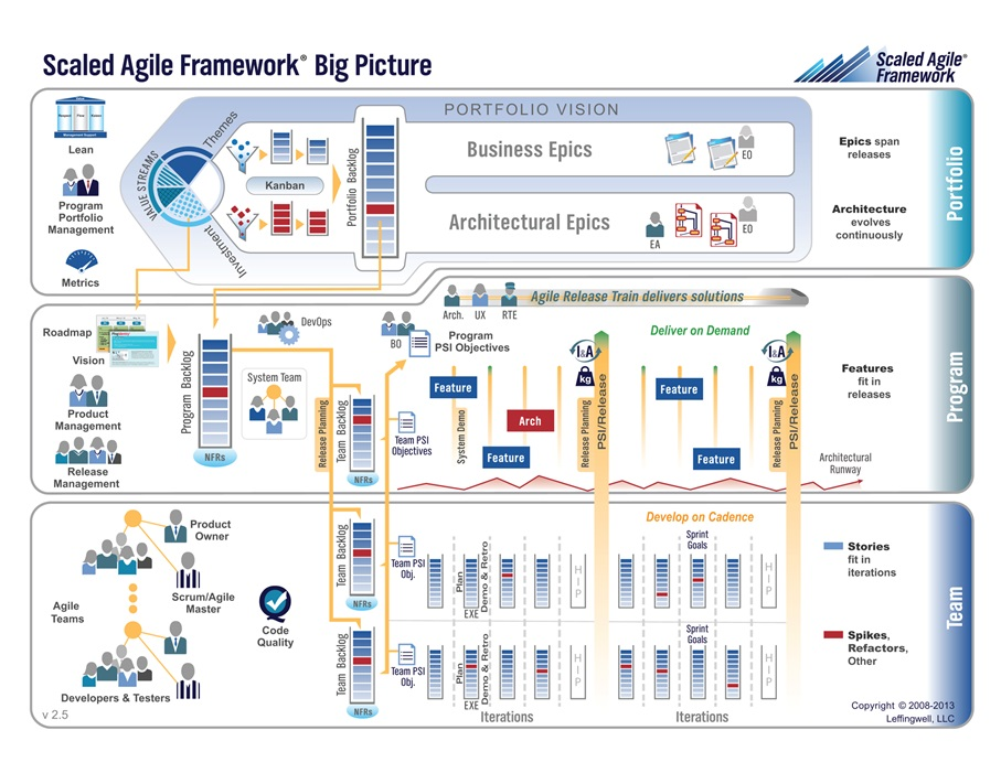 Agile-EA.Scaled-Agile-Framework-Teams