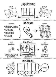 4-step Agile Business Design Process