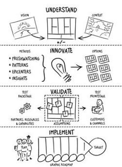 Agile Business Design Process 4-steps