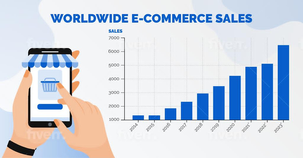 latest ecommerce trends industry