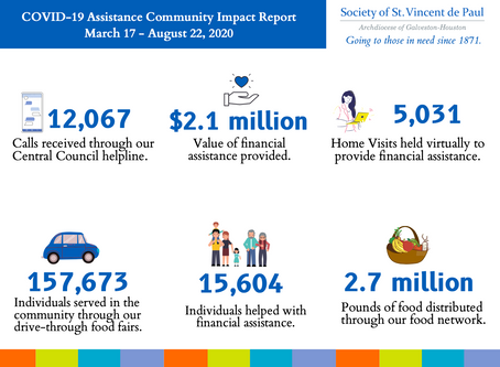 UPDATE: Society of St. Vincent de Paul Helps More than 173,000 Individuals Affected by the Pandemic