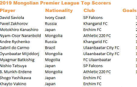 2019 MPL Top Scorers List