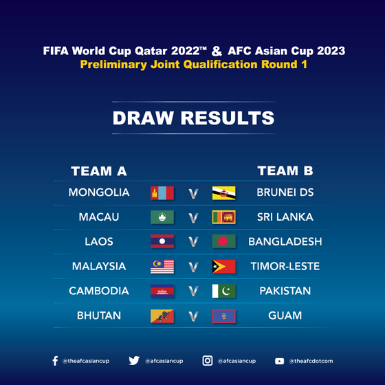 Mongolia Learns First 2022 World Cup Qualification Opponent