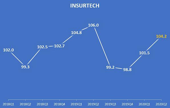 insurtech_2020Q2.png