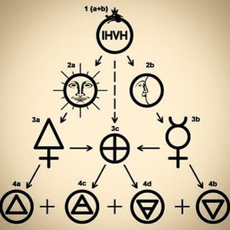 Pythagorean Creation