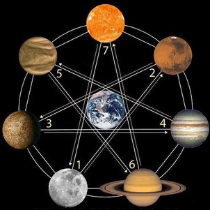 The 7 Planets