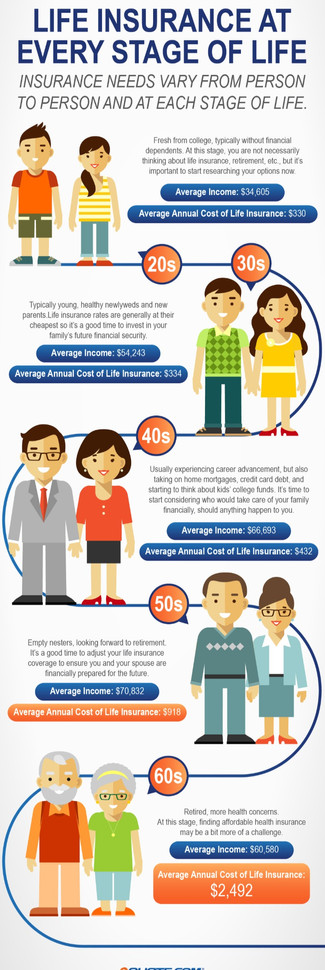 What are the best Life Insurance options Rates based on your Age?
