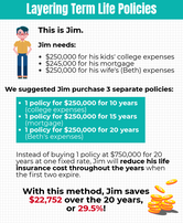 Using the strategy of Layering Life Insurance… Here are some tips to save!