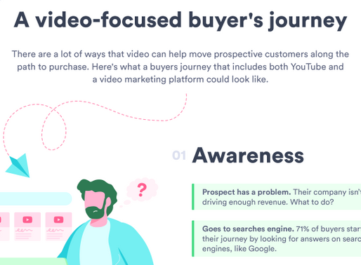 INFOGRAPHIC: Video-focused buyer's journey.