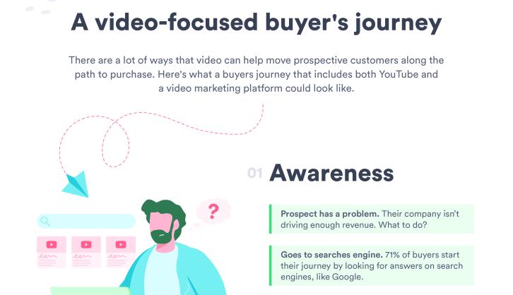 Video-focused buyer's journey