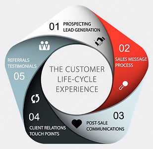 Graphic showing the 5 stages of the Customer Life-Cycle Experience: Prospecting, Pre-Sale, Post-Sale, Touchpoints, Referrals