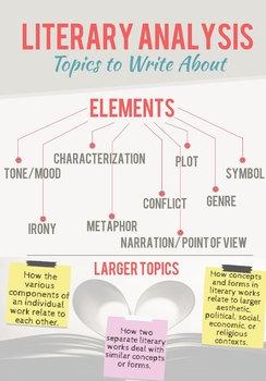 High School Writing Literary Analysis & Short Story