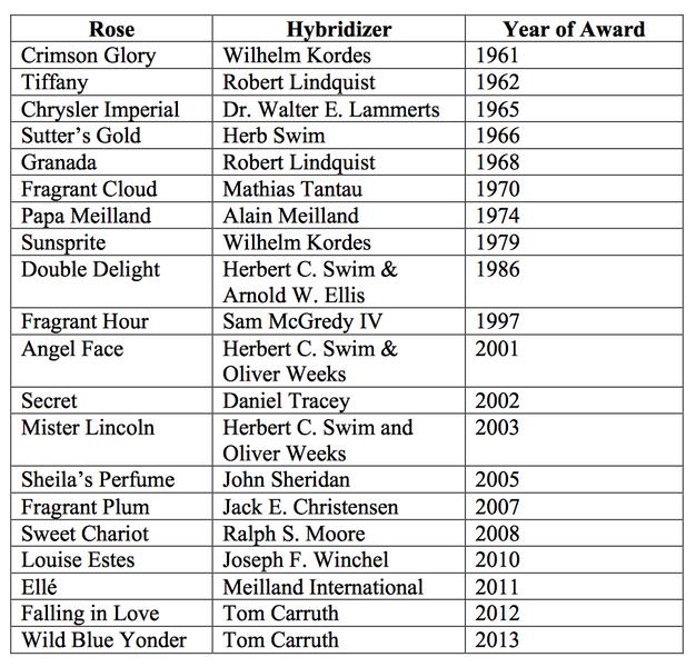 The James Alexander Gamble Fragrance Award