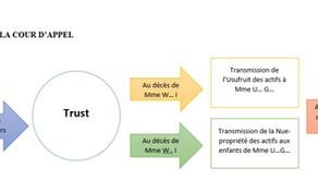 Succession internationale. Trust. Moment du transfert de propriété des biens. Droit de mutation.