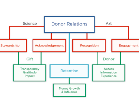 Stewardship, A Tool For Donor Retention
