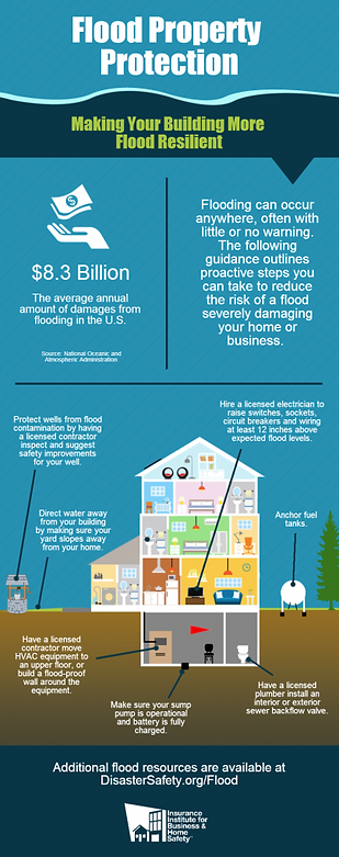 Flood Prevention Architecture