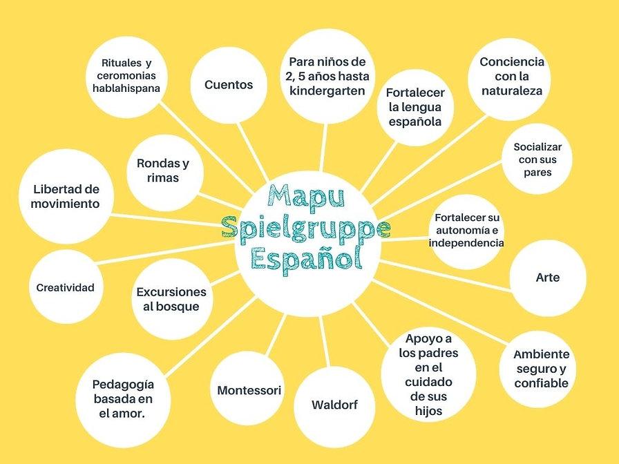 Spielgruppe y Maryamor Mapa Conceptual (