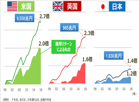 日本の家計金融資産について