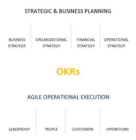 OKRs is a goal-setting methodology that translates strategy into actionable results.