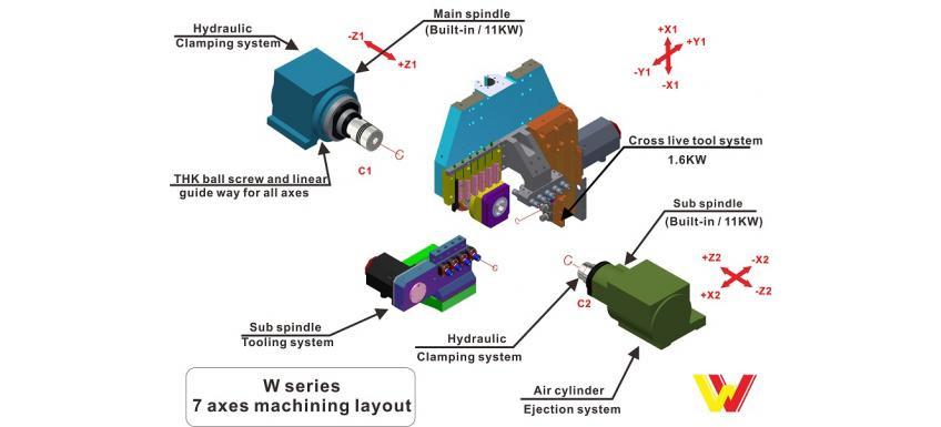 single-y-axis-swiss-turn-machine-w327__i