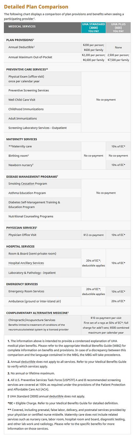 UHA_Plan_Comparison_2019-2020.png