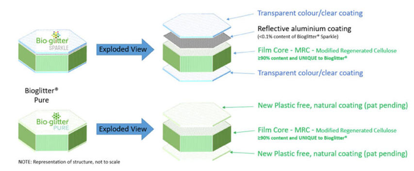 Bio-glitter-diagram-1-eco-glitter-fun.jp