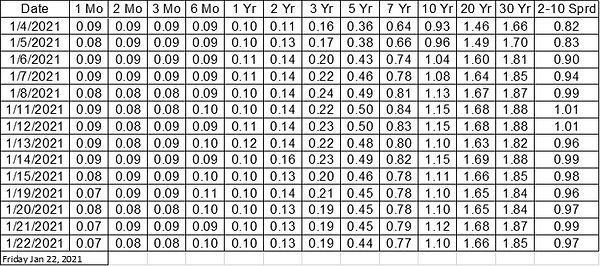 Treasury.Yields.jpg