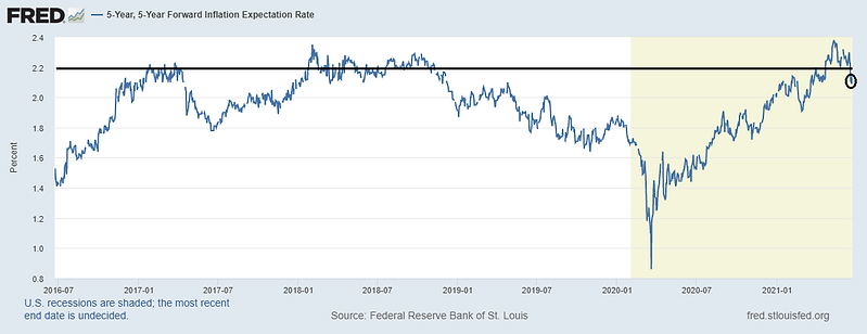 5YearInflation.png