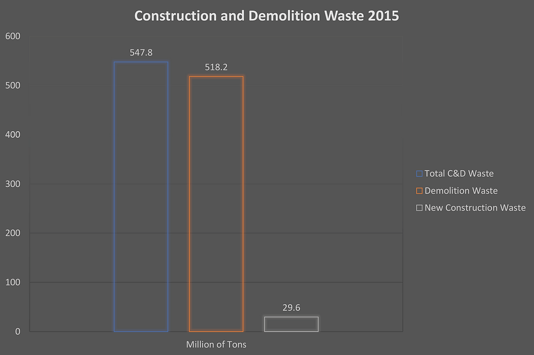 Construction and Demolition Waste 2015