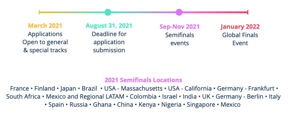 GESAwards 2021 Timeline.png