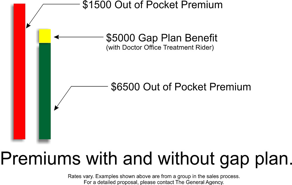 Premiums with and without a gap plan