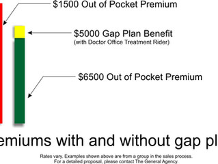 Creative selling - Gap Plans are Back