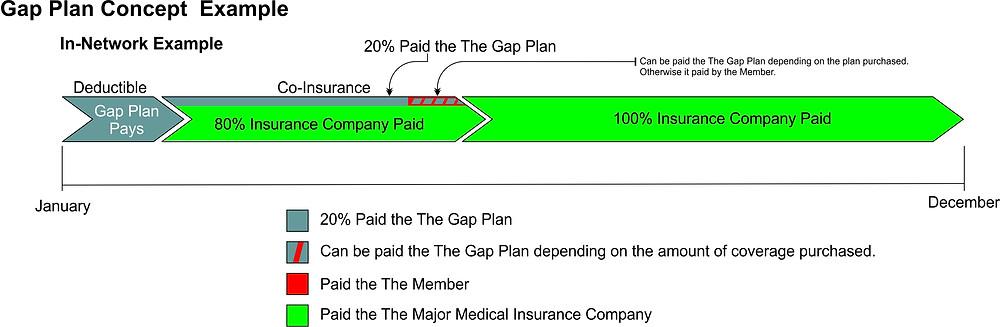 Gap Insurance - Major Medical Gap Insurance