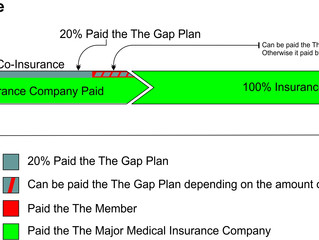 Benefits are Better with Gap Plans